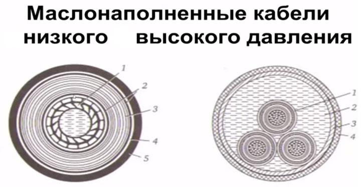 маслонаполненные кабели низкого и высокого давления в разрезе