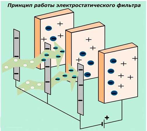 Принцип очистки воздуха в электростатическом фильтре
