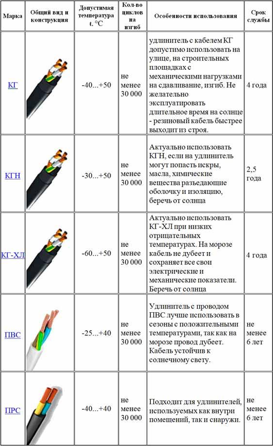лучшие марки кабеля и провода для удлинителей