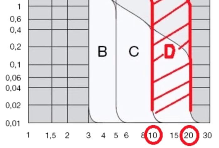 ток срабатывания для автмоатаов с характеристикой D