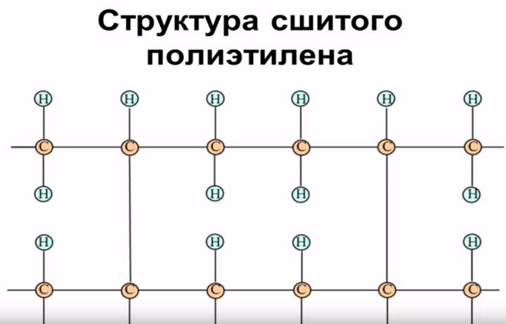 структура сшитого полиэтилена