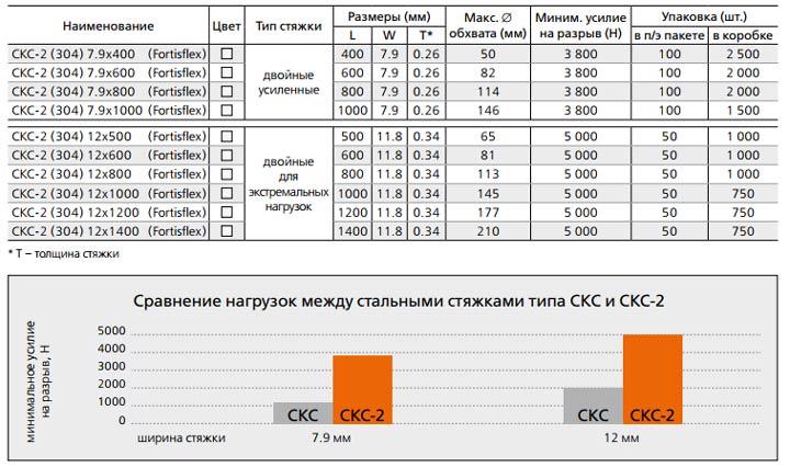 разница и технические характеристики усиленных стальных стяжек СКС-2 304