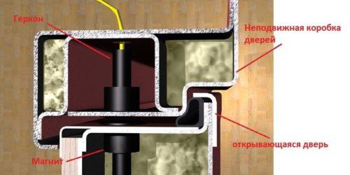 Скрытые герконовые датчики в профиле металлических дверей