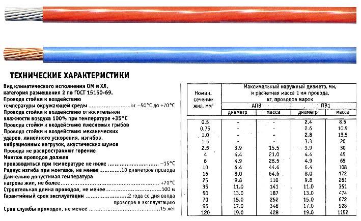 таблица провода ПВ-1