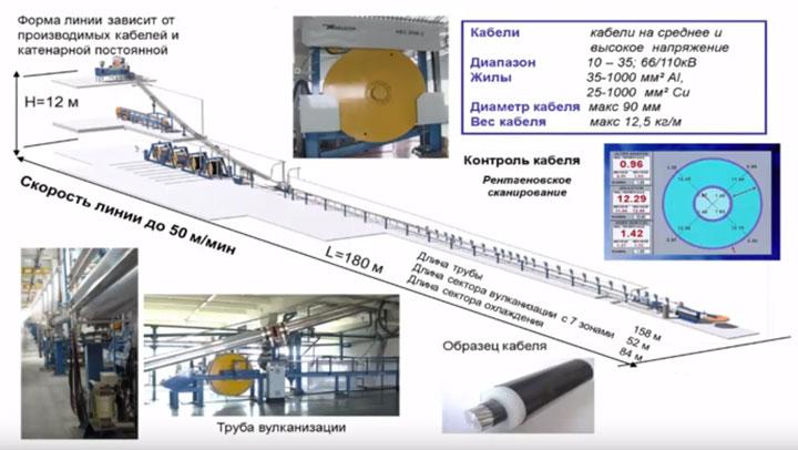 схема производства кабеля с изоляцией из сшитого полиэтилена