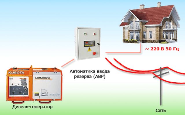 Резервное электропитание дома