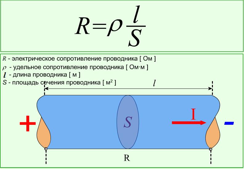 Определение сопротивления проводника с помощью его удельного сопротивления
