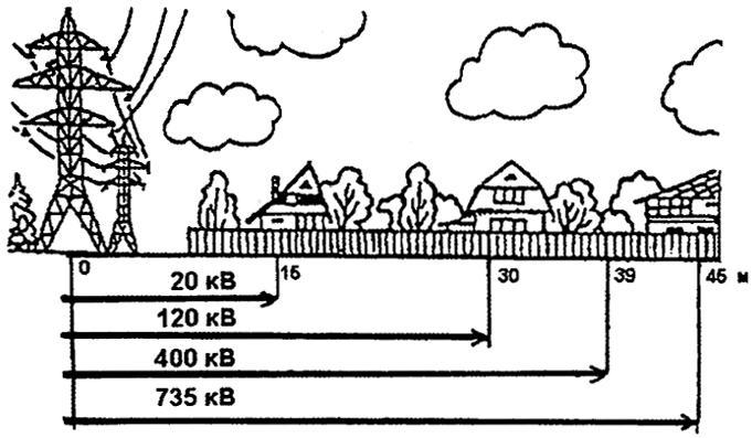 Расстояние от ЛЭП до жилых строений