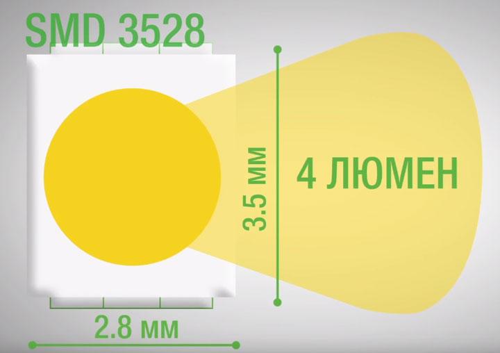 светодиодная лента SMD3528 размеры и параметры