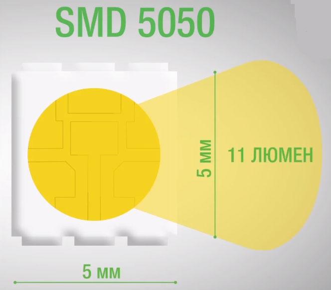 светодиодная лента SMD5050 технические данные