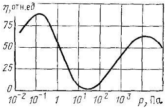 Зависимость световой отдачи натриевого разряда от давления паров натрия