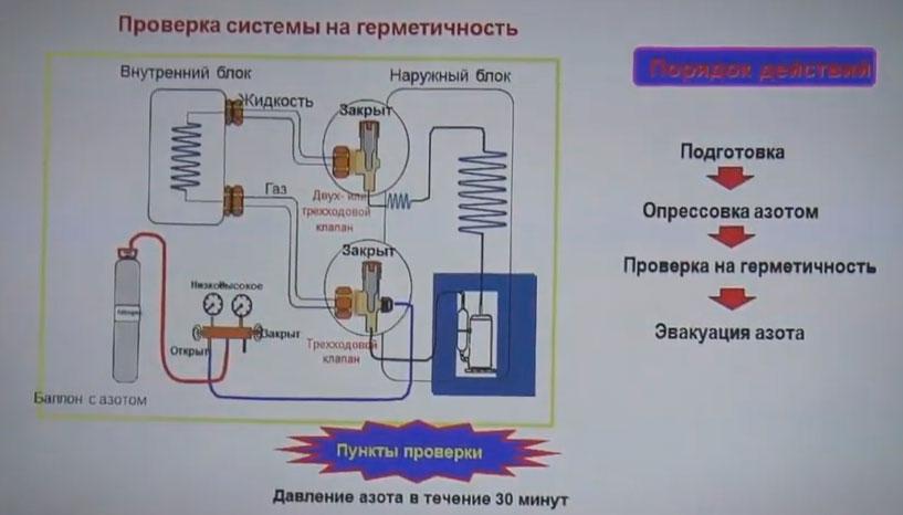 проверка герметичности кондиционера азотом