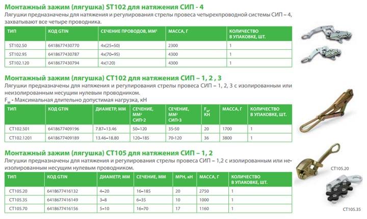 лягушка тендер натяжной зажим СИП Ensto технические характеристики