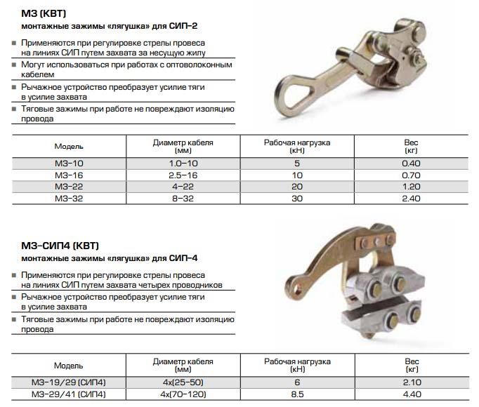 лягушка натяжной зажим КВТ для СИП технические характеристики