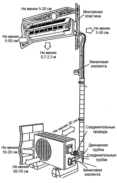 схема монтажа и установки кондиционера