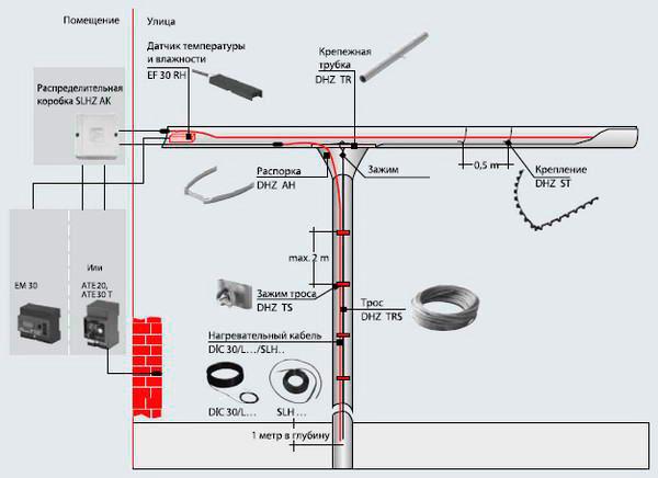 система обогрева водостоков для дома