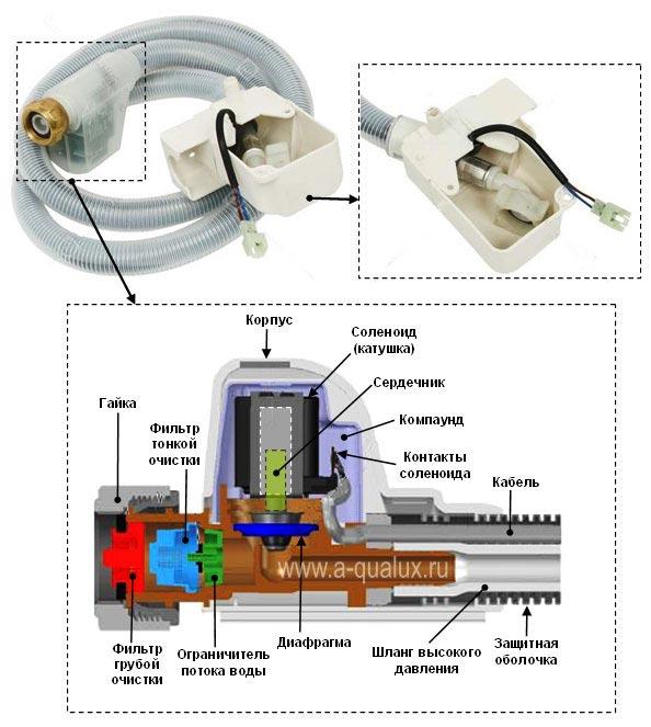 шланг с системой аквастоп или акваконтрол