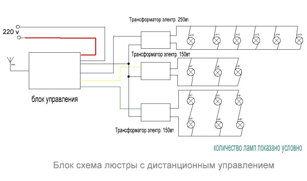 Люстра с дистанционным управлением имеет более сложную блок-схему, чем обычный осветительный прибор