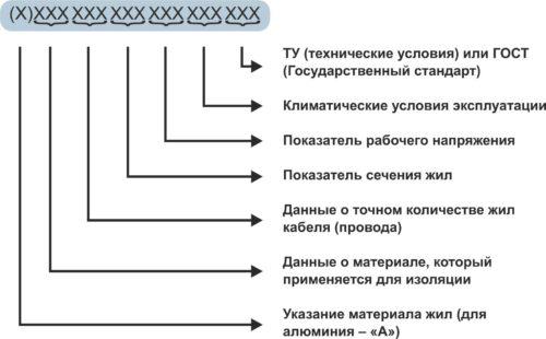 Стандартный пример маркирования современных электротехнических изделий по ГОСТ и ТУ