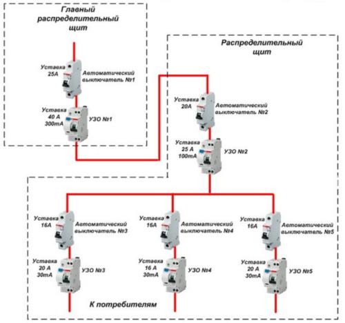 Принципиальна схема подбора автоматических выключателей и УЗО по току срабатывания