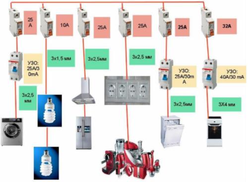 Для самых мощных электрических приборов необходимы подбор и установка отдельного автоматического выключателя