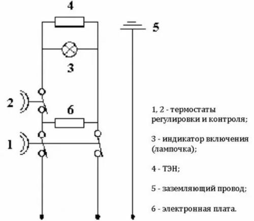 Схема устройства и подключения накопительного водонагревателя предусматривает обязательное наличие заземления