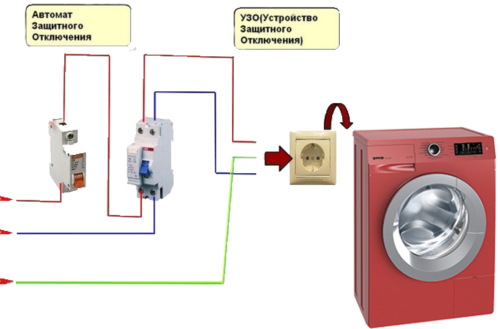 При подключении в розетку неисправной стиральной машины может сработать дифавтомат