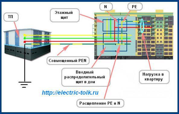 Схема системы TN-C-S