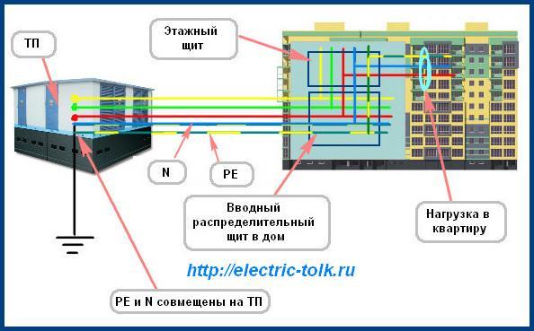 Схема системы TN-S