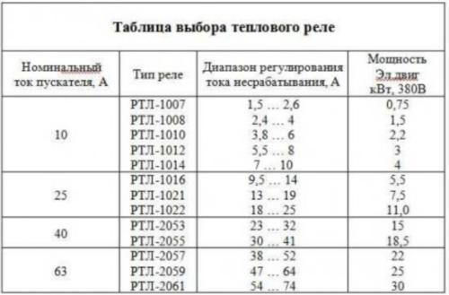 Таблица для правильного подбора теплового реле электродвигателя по номиналу тока