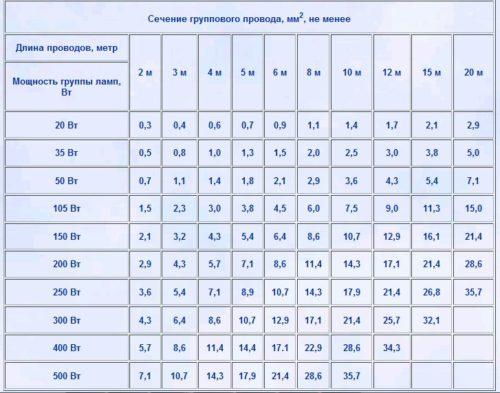 Таблица для определения длины и площади сечения проводов для подключения светодиодных лент определенной мощности