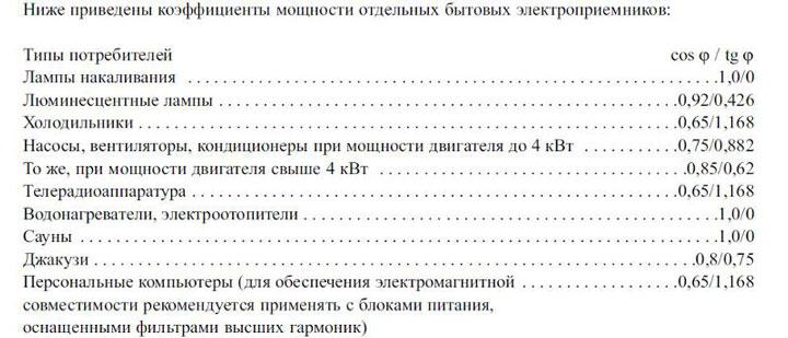 таблица косинуса фи для бытовых приборов