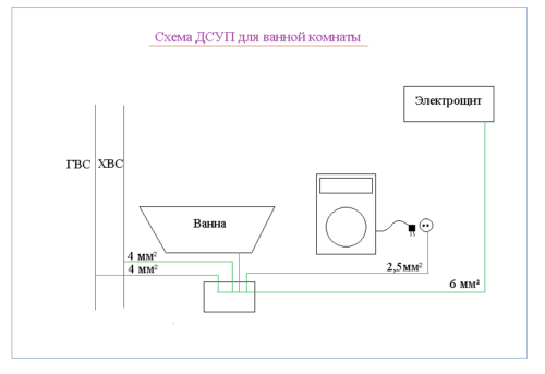 Схема устройства ДСУП для ванной
