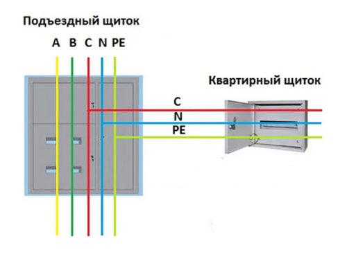 Система питания TN-C