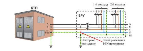 Разделение PEN проводника