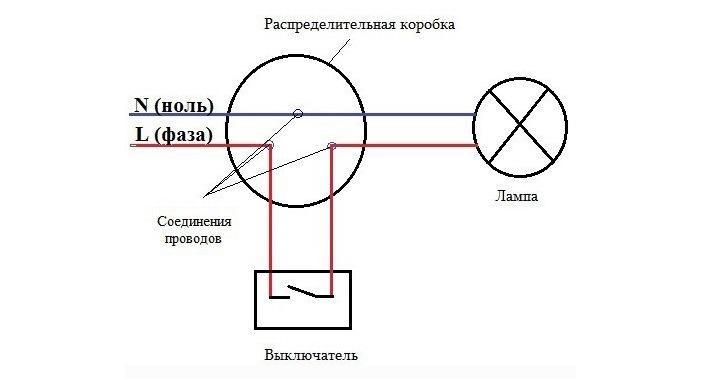 Изображение примера типовой ошибки