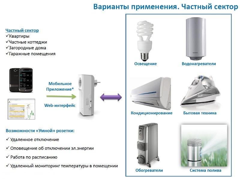 Изображение различных способов применения розеток