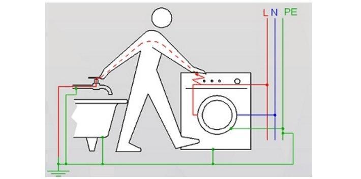 Изображение принципа действия системы уравнения потенциалов
