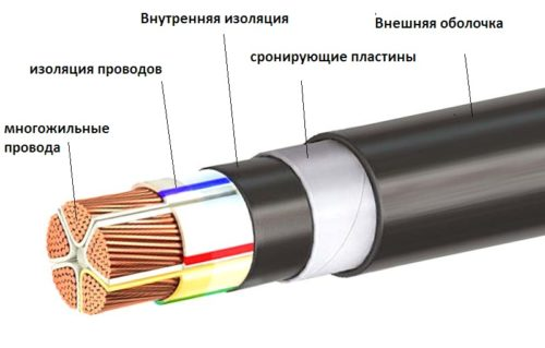 Структура кабеля АВБбШв/ВБбШв