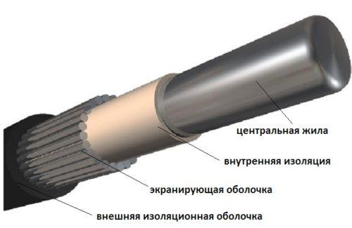 Структура кабеля АВК