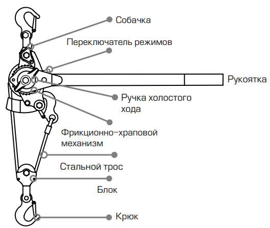 из чего состоит рычажная ручная лебедка для натяжения проводов