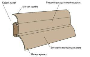 Конструкция плинтусного кабель-канала в разрезе