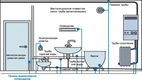 Схема подключения заземления