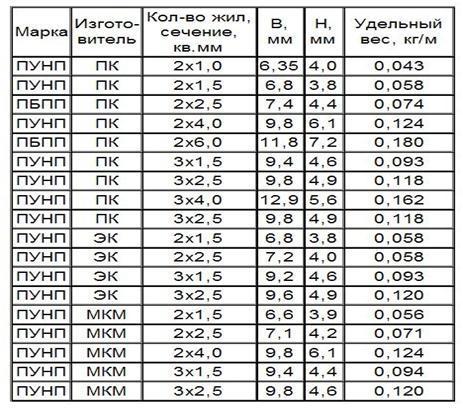 Таблица с указанием марки кабеля и веса в кг на 1 метр