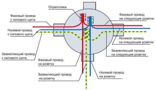 Расключение проводов розеточной группы в распределительной коробке