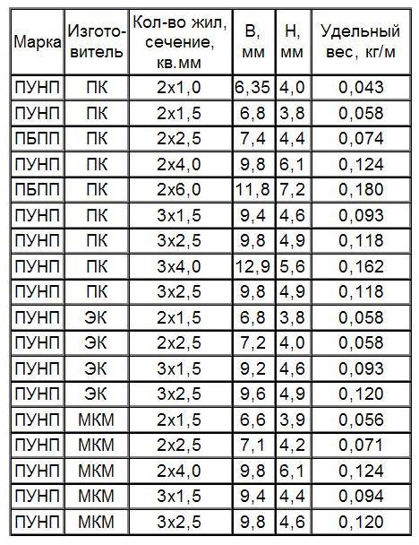 Таблица с параметрами различных кабелей используемых в скрытой проводке