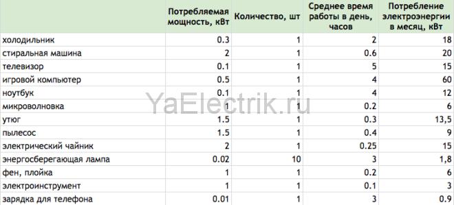 таблица потребления электроэнергии бытовыми приборами