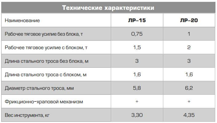 технические характеристики лебедок КВТ ЛР-15 и ЛР-20