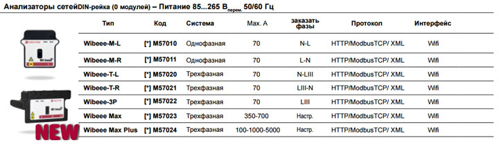 технические данные и параметры анализаторов wibeee
