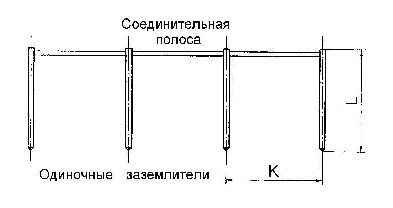Эскиз линейного заземления частного дома